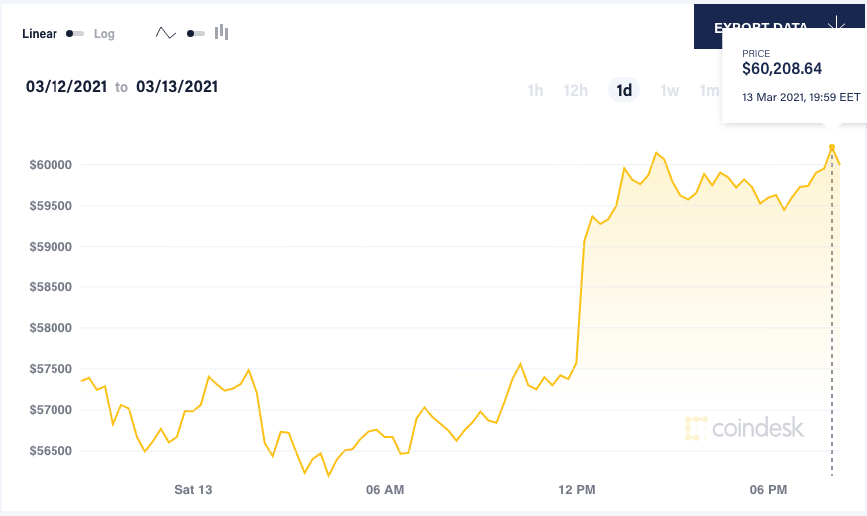 bitcoin $60k